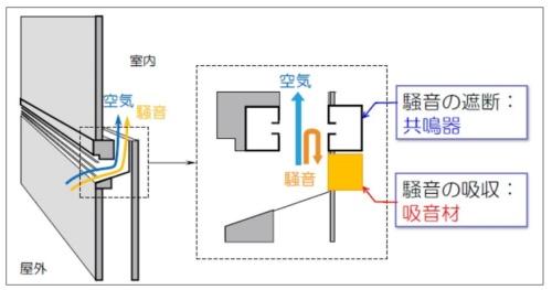 しずかスリットの仕組み。吸音材と共鳴器で騒音の侵入を減らす(資料:清水建設)