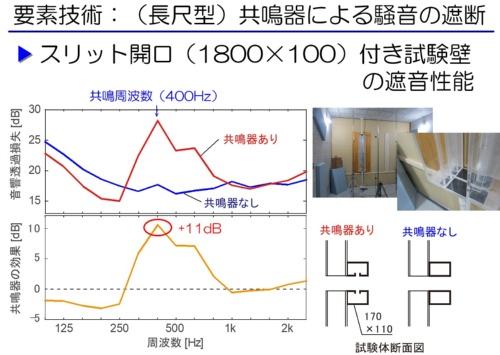 共鳴器による騒音遮断の効果検証(資料:清水建設)