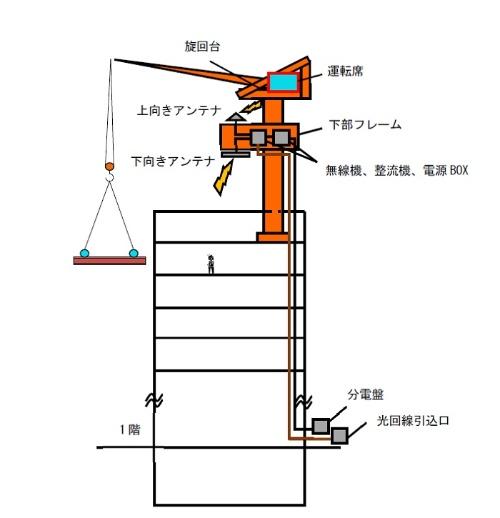 タワークレーンの「下部フレーム」に電波照射用の無線機やアンテナを設置。下部フレームと運転席はケーブルで結ばず、無線接続した。下部フレームまでは高速で安定している光回線を敷設する(資料:戸田建設)