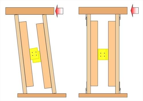 エンダーウォールに地震の水平力が加わった場合の動き方。中央にあるKOAダンパーが、変形して地震のエネルギーを吸収する(資料:ポラス暮し科学研究所)