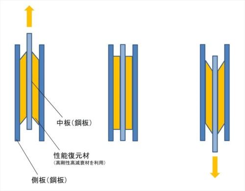 KOAダンパーの構成と地震の水平力が加わった場合の動き方。側板2枚と中板の計3枚の鋼板からなる。これらの鋼板を性能復元材(高減衰材)で連結している(資料:ポラス暮し科学研究所)