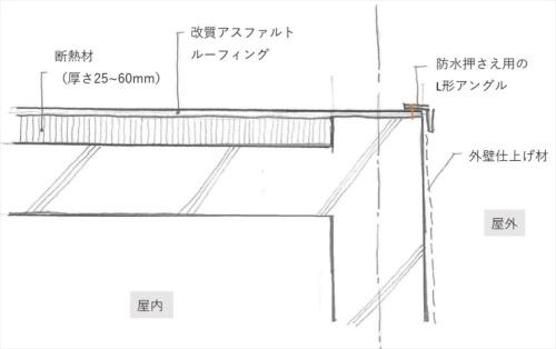 賃貸マンションの断熱防水層の納まりを推定した。外周部のコンクリートに、L形アングルとアンカーで固定していたと考えられる(資料:栃木 渡)