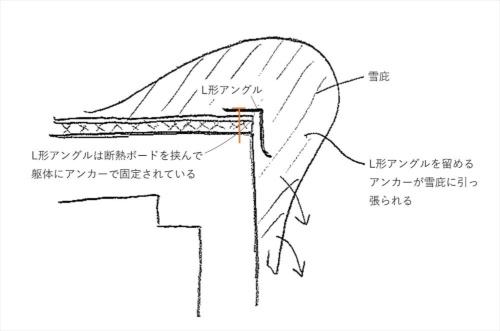 断熱防水層ごとアンカーで躯体に固定した場合。L形アングルに雪庇がへばりつくと、アンカーが雪庇に引っ張られて固定強度が低下する恐れがある(資料:内山 理)