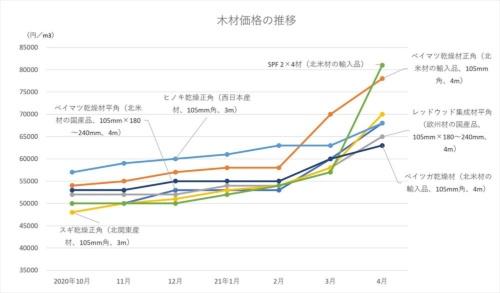 2020年10月~21年4月の木材価格の推移を種類別に示す(資料:日刊木材新聞社が調査した木材価格を基に日経クロステックが作成)