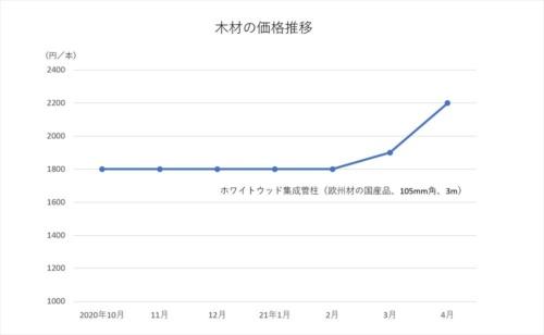 2020年10月~21年4月のホワイトウッド集成管柱の価格を示す(資料:日刊木材新聞社が調査した木材価格を基に日経クロステックが作成)