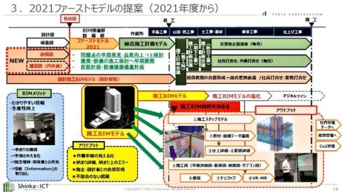 BIMファーストモデルの展開イメージ(資料:東急建設)