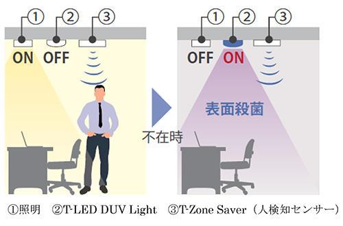 事務所や会議室で深紫外線を照射するイメージ。一般照明がOFFになり、人検知センサーで人がいないことを確認してから深紫外線を照射し、ウイルスを不活性化する(資料:大成建設)