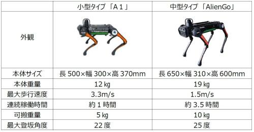 大小2機種のロボットを運用する(資料:大成建設)
