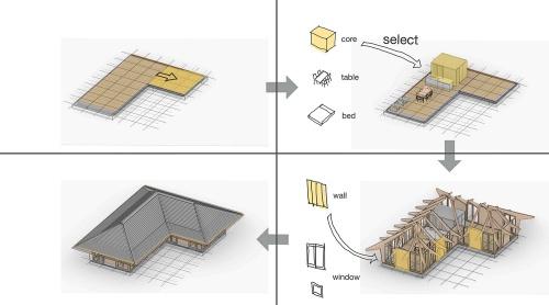 Nesting βによる家づくりの流れ。1間×1間(1820mm×1820mm)のグリッド上に床を設定し、求める暮らし方に従って家具や水回りのコアを配置する。壁や開口部の位置を決めると、その間取りに応じて立体的に骨格が組み上がる(資料:VUILD)