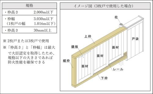 京都市などが開発した木製防火雨戸の主な仕様。枠高さと枠幅は最大のサイズで大臣認定を取得しており、それ以下の大きさであれば防火設備として認められる(資料:京都市)