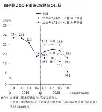 四半期ごとの予測値と実績値の比較。コロナ禍の影響を踏まえた20年5月レポートに基づく予測値を、実績値が全ての期で上回った(資料:野村総合研究所)