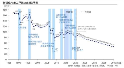 40年度までの新設住宅着工戸数の実績と予測。21年度以降の予測戸数は、20年度の予測戸数よりも増えている(資料:野村総合研究所)