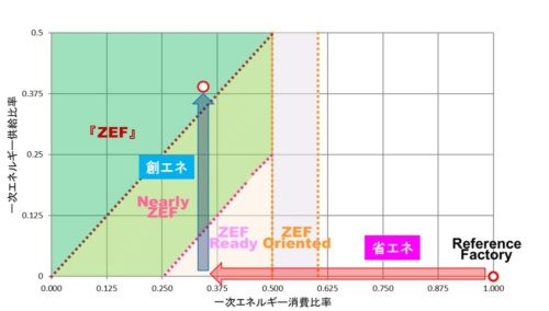 大成建設が独自に定めるZEFの評価方法ではZEBと同様に、基準値に対する1次エネルギー消費の比率を横軸に、1次エネルギー供給の比率を縦軸にして、評価をプロットする(資料:大成建設)