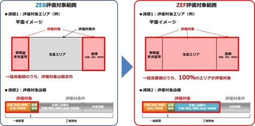 従来のZEBと、大成建設が定めたZEFの評価方法の違い(資料:大成建設)