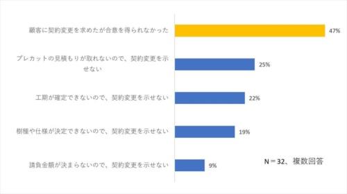 新築工事の既契約を変更できない理由を聞いた。「顧客の合意を得られなかった」が47%で最も多かった(資料:全国建設労働組合総連合の資料を基に日経クロステックが作成)