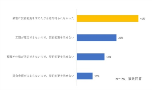 リフォーム・増改築工事の既契約を変更できない理由を聞いた。「顧客の合意を得られなかった」が約40%で最も多かった(資料:全国建設労働組合総連合の資料を基に日経クロステックが作成)
