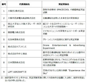 2025年大阪・関西万博の会場予定地である夢洲で実施する実証実験9件(資料:2025年日本国際博覧会協会、大阪商工会議所)