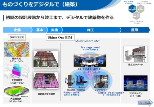 建築事業のデジタル化コンセプト(資料:清水建設)