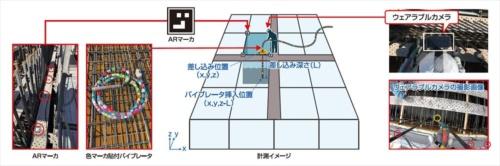 コンクリート打設作業の締め固めを管理するシステムのイメージ図。担当者のヘルメットに装着したウエアラブルカメラから送られてくる打設作業のリアルタイム画像をAIが解析する。ARマーカーからバイブレーターの挿入位置を割り出す。バイブレーターの動力ホースに張り付けた色マーカーから挿入深さを、締め固め作業の撮影時間から挿入時間を認識する(資料:清水建設)
