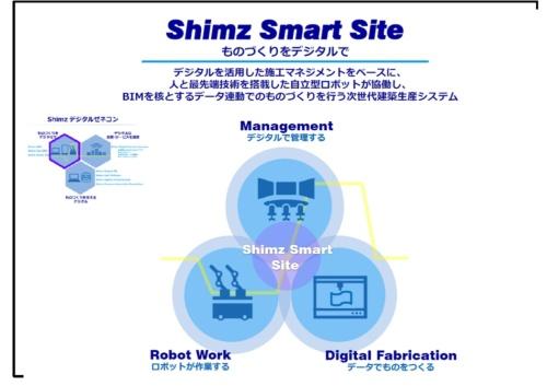 建築工事現場のデジタル化コンセプト「Shimz Smart Site」の概念図(資料:清水建設)