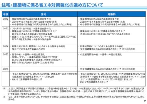 国交省が示した規制強化のスケジュール案(資料:国土交通省)