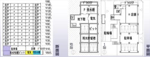 試算に用いた都心型モデル。建築面積が567m2、延べ面積が6900m2、住戸数が65戸からなる、地下1階・地上14階建て店舗併用タイプ。地下階に電気室や受水槽ポンプ室、雨水貯湯槽、機械式駐車場のピットがある(資料:建築研究所)
