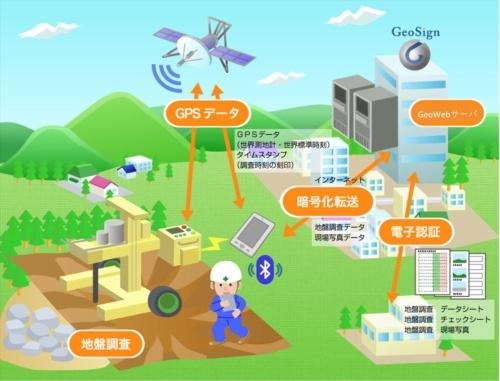 ジオサインが開発した「GeoWeb System」の仕組み。SWS試験装置「ジオカルテ」で取得したデータに位置情報を付与し、専用のウェブサーバーに送る。するとデータが報告書作成ソフト「G-Report」に自動的に取り込まれる(資料:ジオサイン)