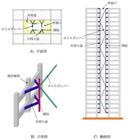 T-レトロフィット制振の概念図(資料:大成建設)