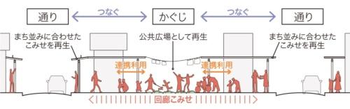 「こみせ」は、前町や横道などの通りによってデザインが異なる。街並みに合わせて「回廊こみせ」のデザインも変える(資料:黒石市)