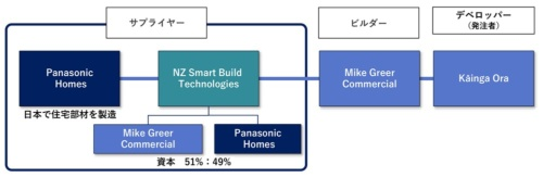 NZスマートビルドテクノロジーズの事業スキーム(資料:パナソニックホームズ)