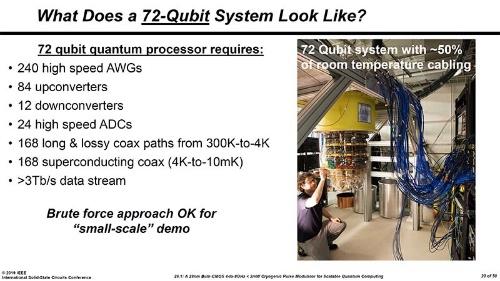 現状の量子ビット・コントロール・システムの問題点
