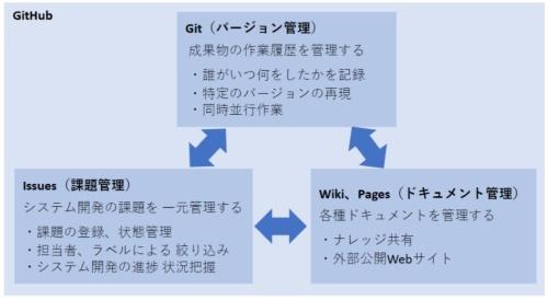 GitHubを構成する主なツール(サービス)