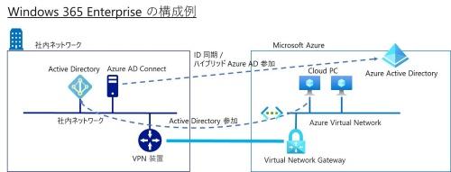 Windows 365 Enterpriseの構成の例。Azure仮想ネットワークからオンプレミスActive Directoryへ参照できるように構成する必要がある