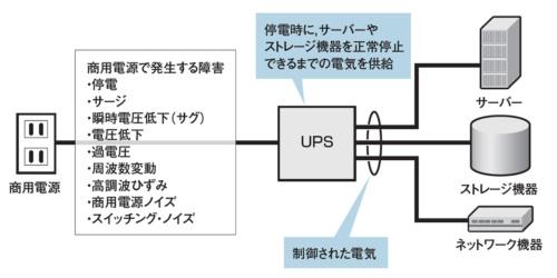 図1●UPS(無停電電源装置)の機能