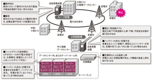 電力危機で起こり得る主な問題