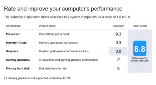 Boot Campを使ってiMac 5K 2020年モデルにインストールしたWindows 10で計測した「Windowsエクスペリエンスインデックス」値。仮想環境ではここまでの値は出ない