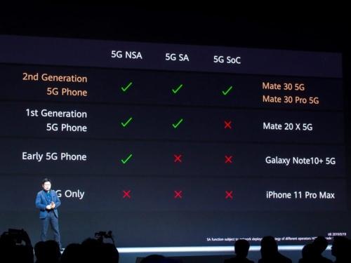 写真5●Mate 30シリーズは第2世代の5G端末とした