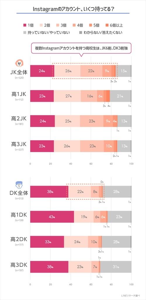 Instagramのアカウント所有数。複数アカウントを持つ高校生の全体平均は5割弱だった。JKは女子高生、DKは男子高生の略称 (出所:LINE)