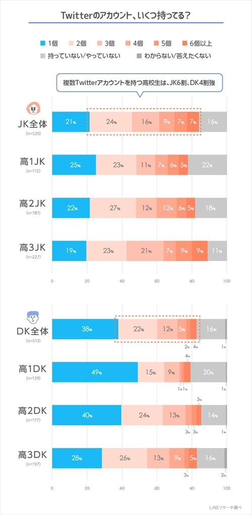 Twitterのアカウント所有数。複数アカウントを持つ高校生の全体平均は5割を超えた。JKは女子高生、DKは男子高生の略称 (出所:LINE)