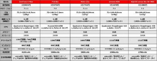 5機種のスペック比較表