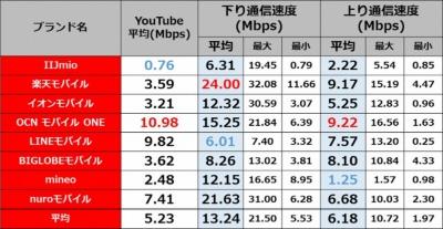 朝9時台の東京・新宿駅周辺(4月12日)における測定結果