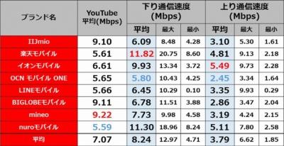 朝9時台の長野・佐久平駅周辺(4月16日)における測定結果