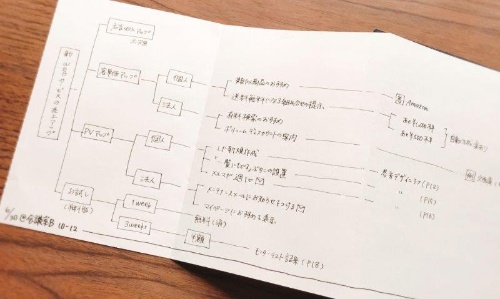 アコーディオンノートを使うと、紙を広げてツリー図をどこまでも書いていける