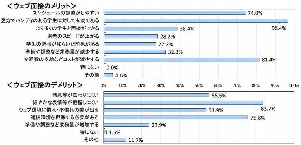 企業によるWeb面接のメリットとデメリット (出所:日本経済団体連合会)