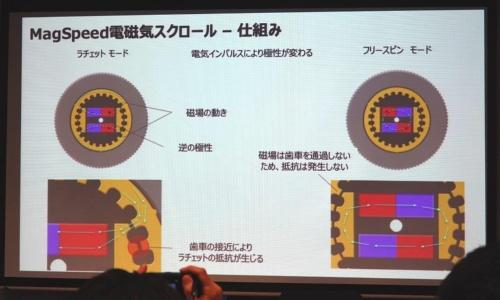 発表会でロジクールが掲示した説明資料。電磁石の極性を変え、ラチェットモードとフリースピンモードを切り替える