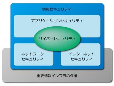 情報セキュリティとサイバーセキュリティの関係