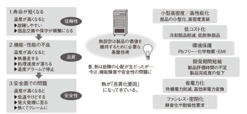 図1 なぜ今、熱設計が必要になったのか