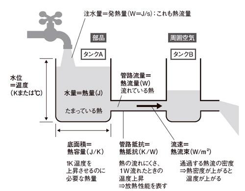 図1 熱の移動を水の移動にたとえて考えてみる
