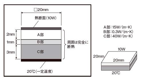 図6 多層材料の熱対策(1)