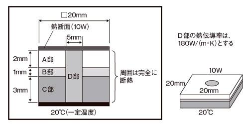図7 多層材料の熱対策(2)